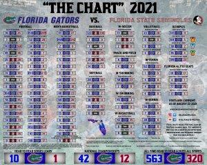 Florida FSU chart